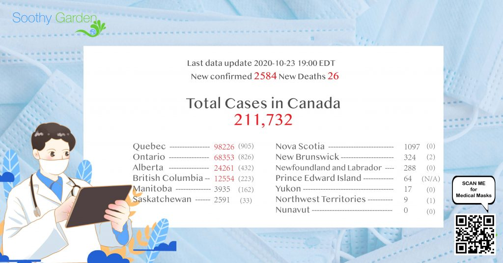 Canada COVID19 update for Oct23
